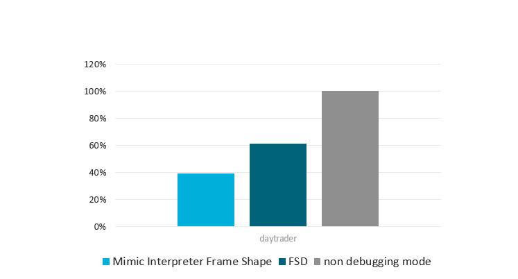 Improved JVM debug mode based on OSR – Eclipse OpenJ9 Blog